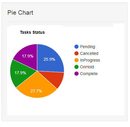 Simple Pie And Bar Chart Using Google Charts With Angularjs